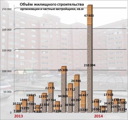 В мае строительная отрасль Омской области продолжила падение